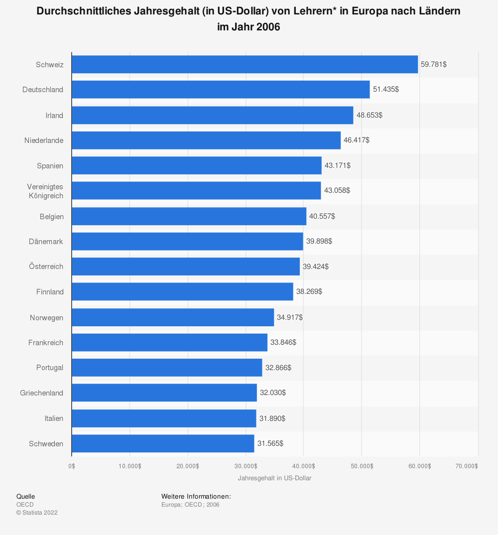 Statistik: Durchschnittliches Jahresgehalt (in US-Dollar) von Lehrern* in Europa nach Ländern im Jahr 2006 | Statista