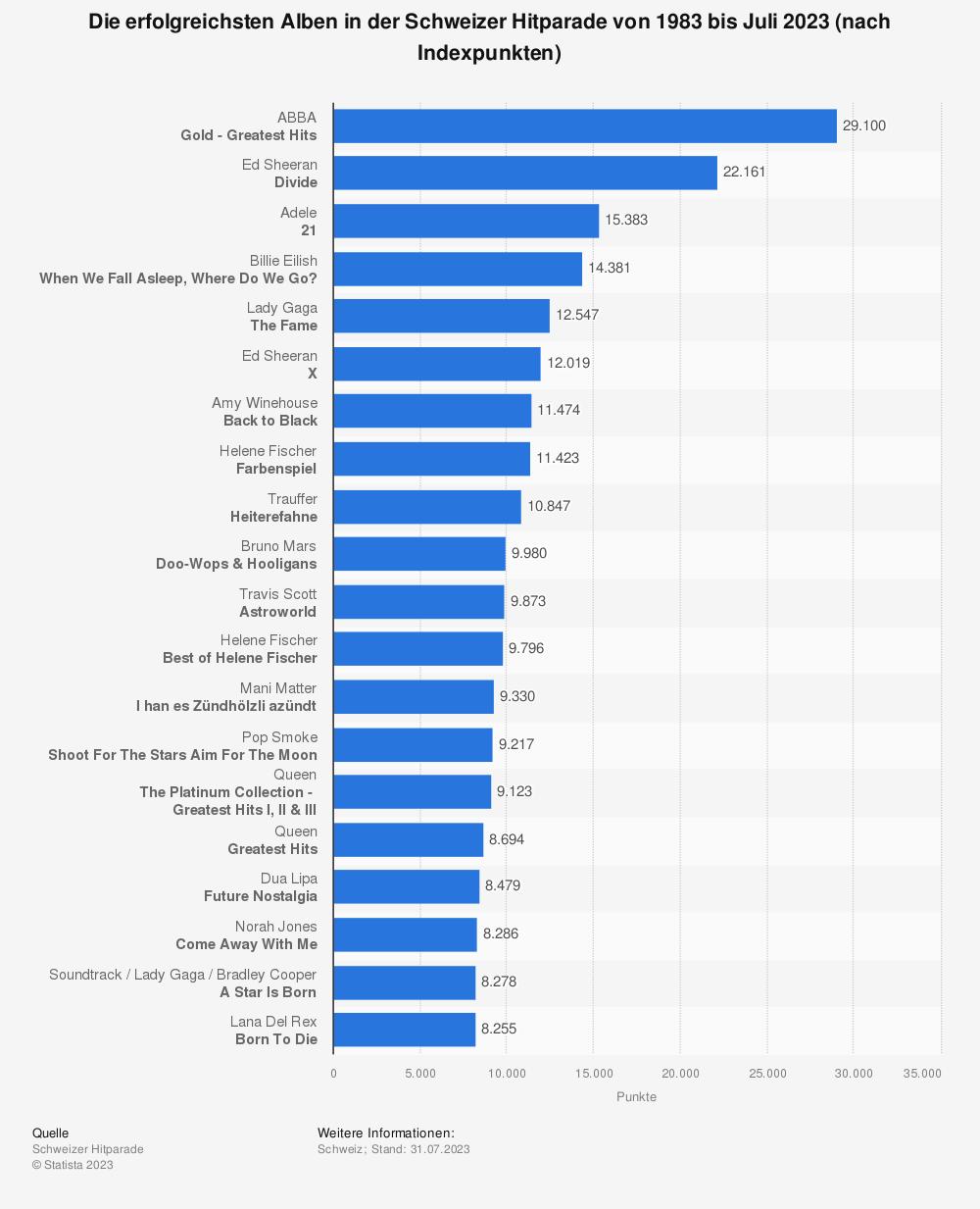 Statistik: Ranking der zwanzig erfolgreichsten Alben in der Schweizer Hitparade von 1983 bis Juni 2019 (nach Indexpunkten) | Statista