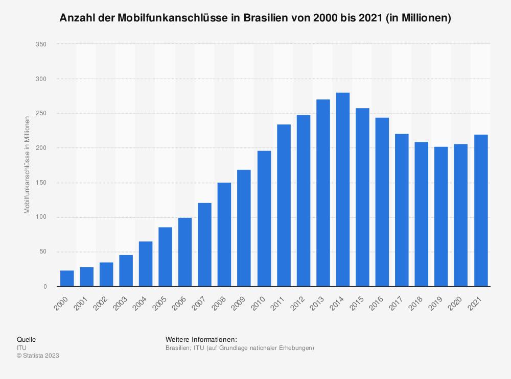 Statistik: Anzahl der Mobilfunkanschlüsse in Brasilien von 2001 bis 2018 (in Millionen) | Statista