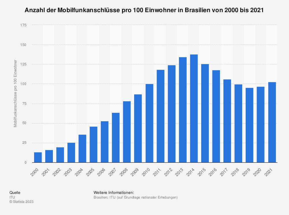 Statistik: Anzahl der Mobilfunkanschlüsse pro 100 Einwohner in Brasilien von 2000 bis 2017 | Statista