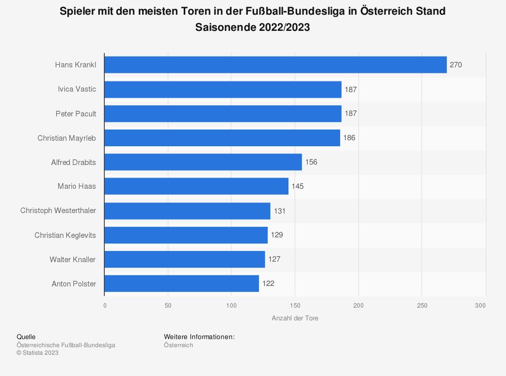 Statistik: Spieler mit den meisten Toren in der Fußball-Bundesliga in Österreich von der Saison 1974/1975 bis 2020/2021 | Statista