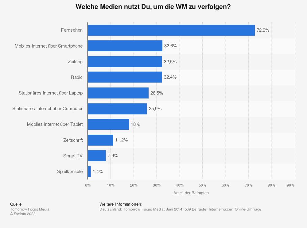 Statistik: Welche Medien nutzt Du, um die WM zu verfolgen?   Statista