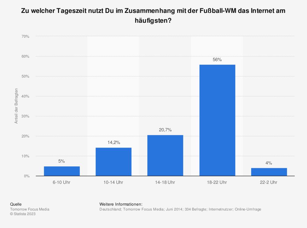 Statistik: Zu welcher Tageszeit nutzt Du im Zusammenhang mit der Fußball-WM das Internet am häufigsten? | Statista