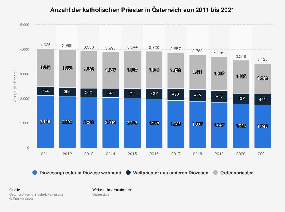 Statistik: Anzahl der katholischen Priester in Österreich von 2008 bis 2016 | Statista