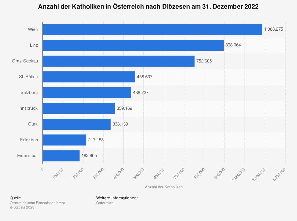 Statistik: Anzahl der Katholiken in Österreich nach Diözesen am 31. Dezember 2017 | Statista