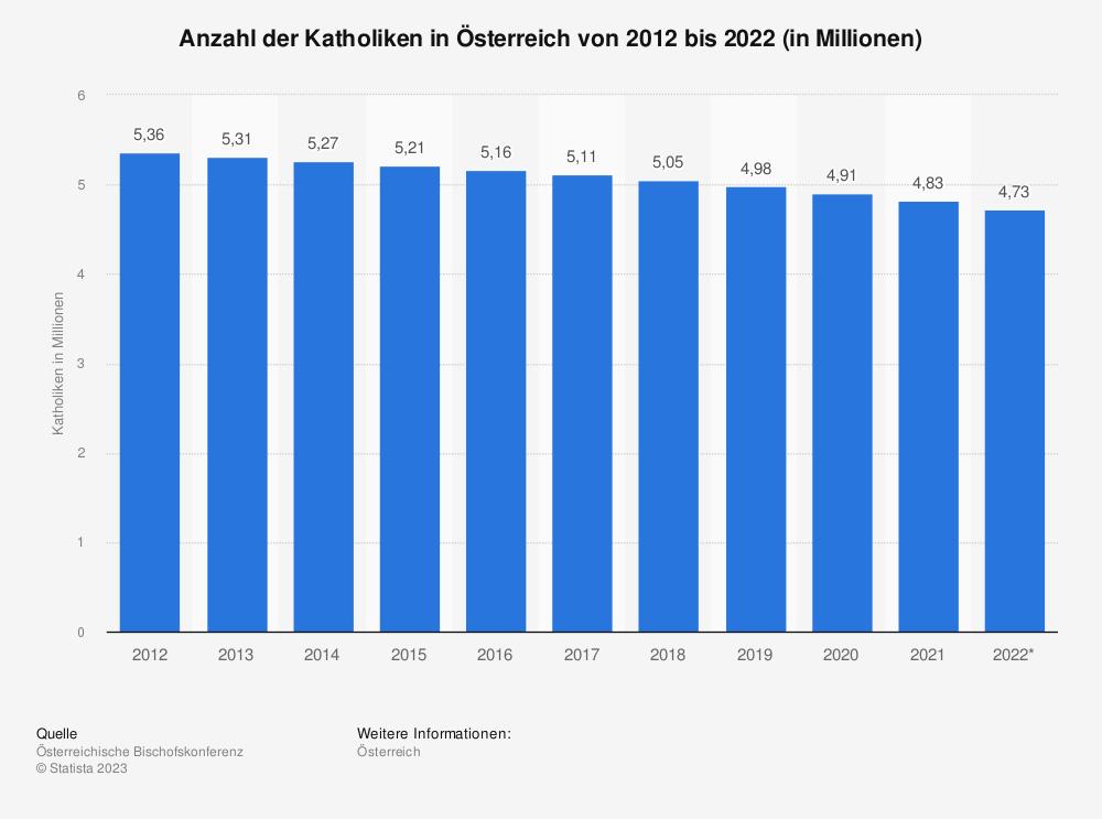 Statistik: Anzahl der Katholiken in Österreich von 2008 bis 2018 (in Millionen) | Statista