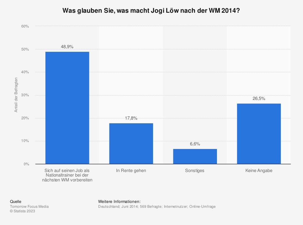Statistik: Was glauben Sie, was macht Jogi Löw nach der WM 2014? | Statista