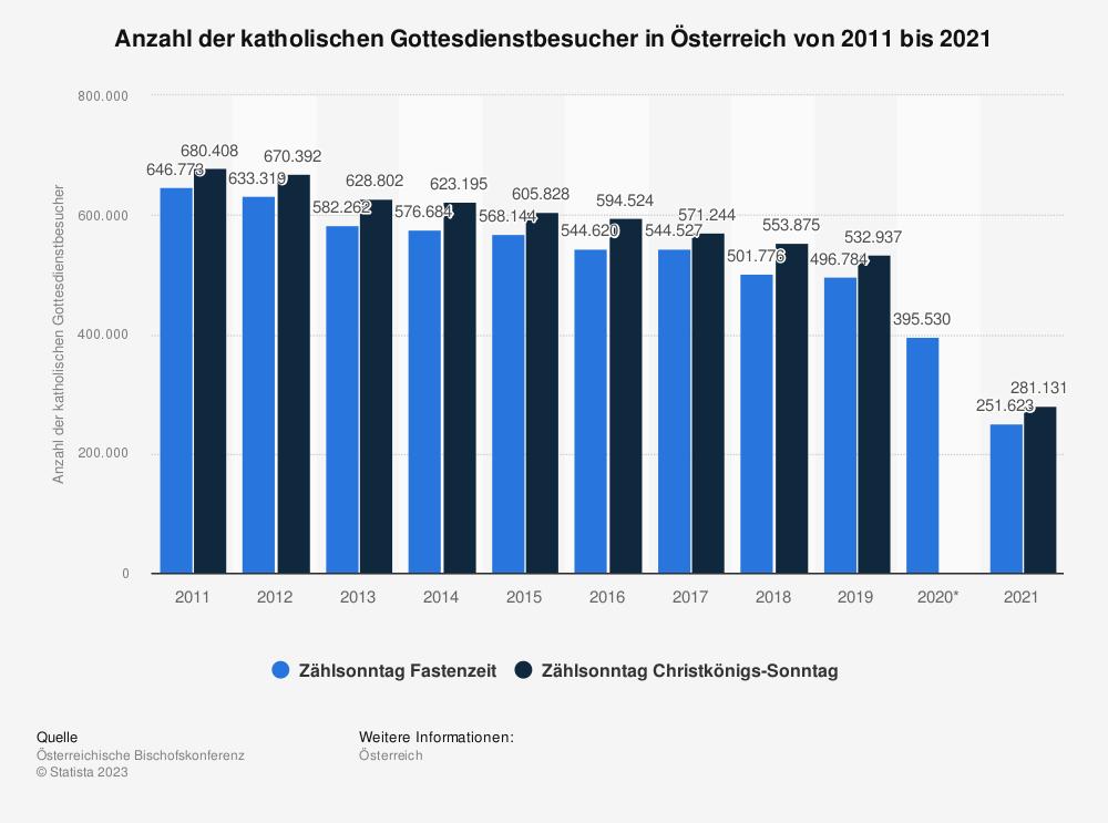 Statistik: Anzahl der katholischen Gottesdienstbesucher in Österreich von 2006 bis 2016 | Statista