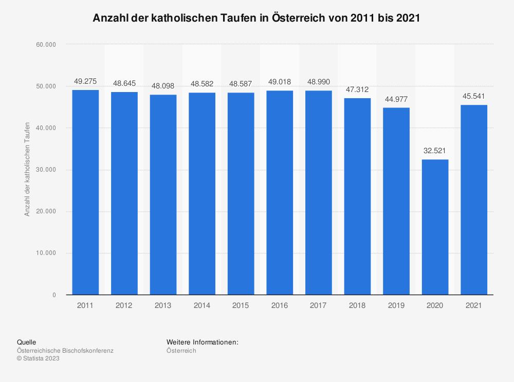 Statistik: Anzahl der katholischen Taufen in Österreich von 2008 bis 2018 | Statista