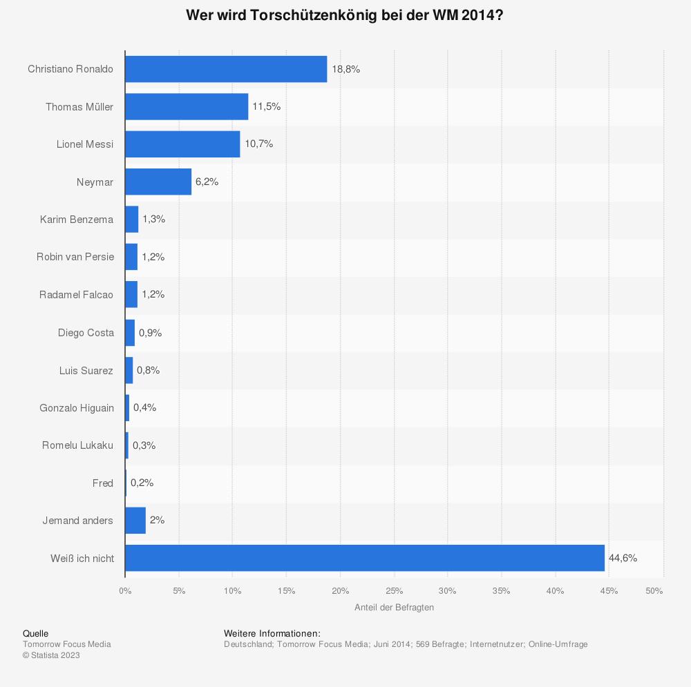 Statistik: Wer wird Torschützenkönig bei der WM 2014? | Statista