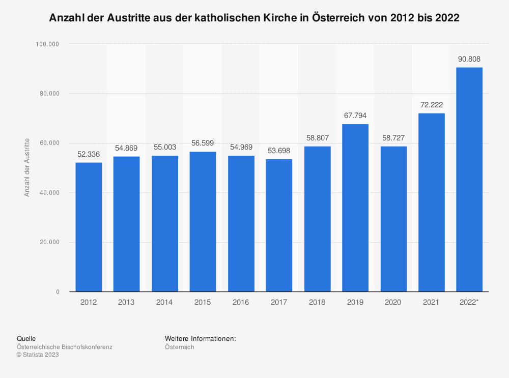 Statistik: Anzahl der Austritte aus der katholischen Kirche in Österreich von 2007 bis 2017 | Statista