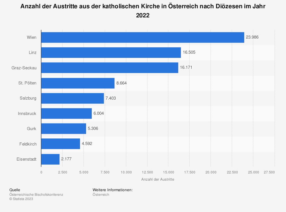 Statistik: Anzahl der Austritte aus der katholischen Kirche in Österreich nach Diözesen im Jahr 2018 | Statista