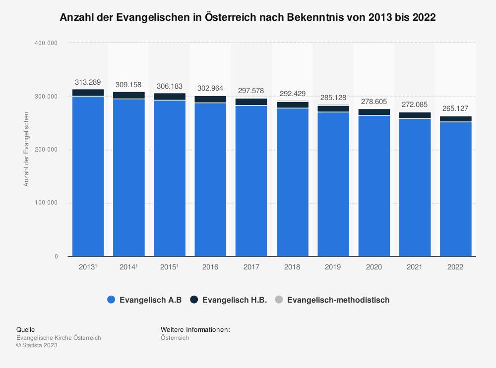Statistik: Mitglieder der Evangelischen Kirche in Österreich nach Bekenntnis in den Jahren von 2014 bis 2016 | Statista