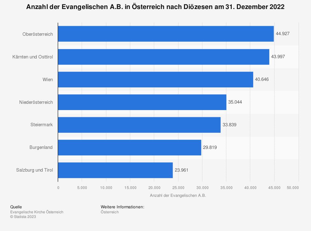Statistik: Anzahl der Evangelischen A.B. in Österreich nach Diözesen am 31. Dezember 2019 | Statista
