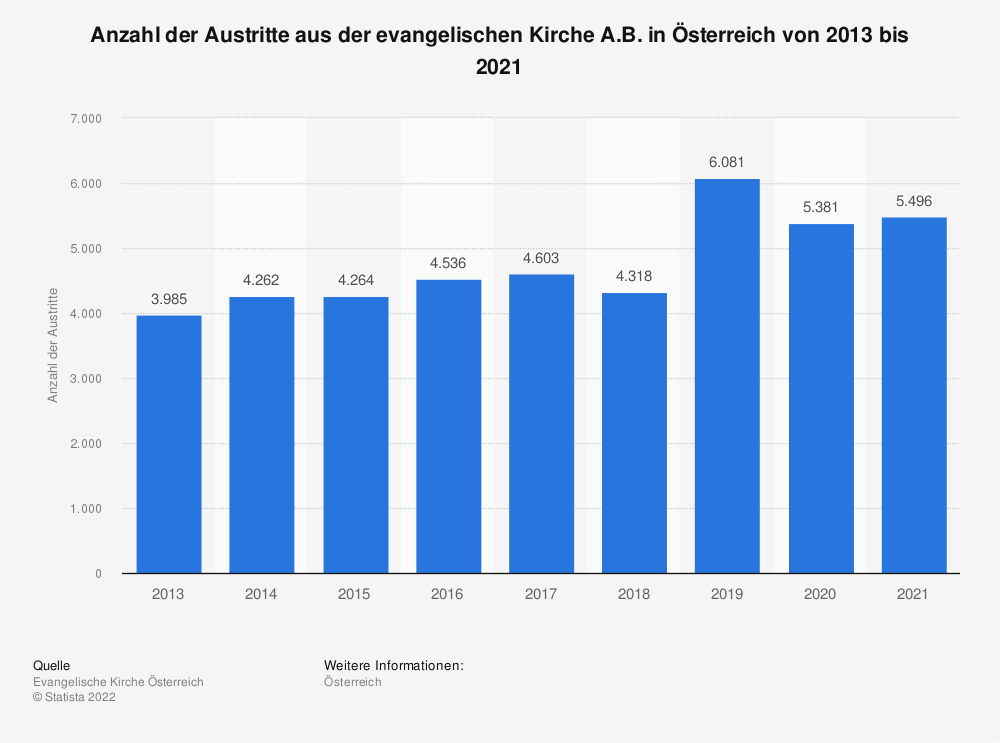 Statistik: Anzahl der Austritte aus der evangelischen Kirche A.B. in Österreich von 2013 bis 2020 | Statista