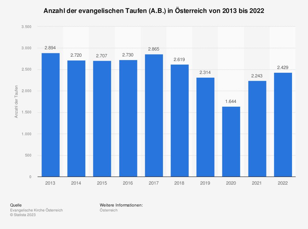 Statistik: Anzahl der evangelischen Taufen (A.B.) in Österreich von 2013 bis 2019 | Statista