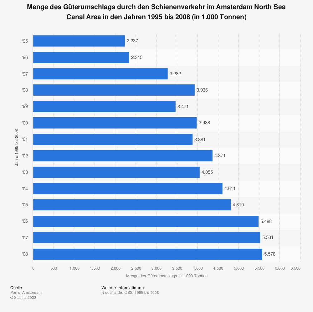 Statistik: Menge des Güterumschlags durch den Schienenverkehr im Amsterdam North Sea Canal Area in den Jahren 1995 bis 2008 (in 1.000 Tonnen) | Statista