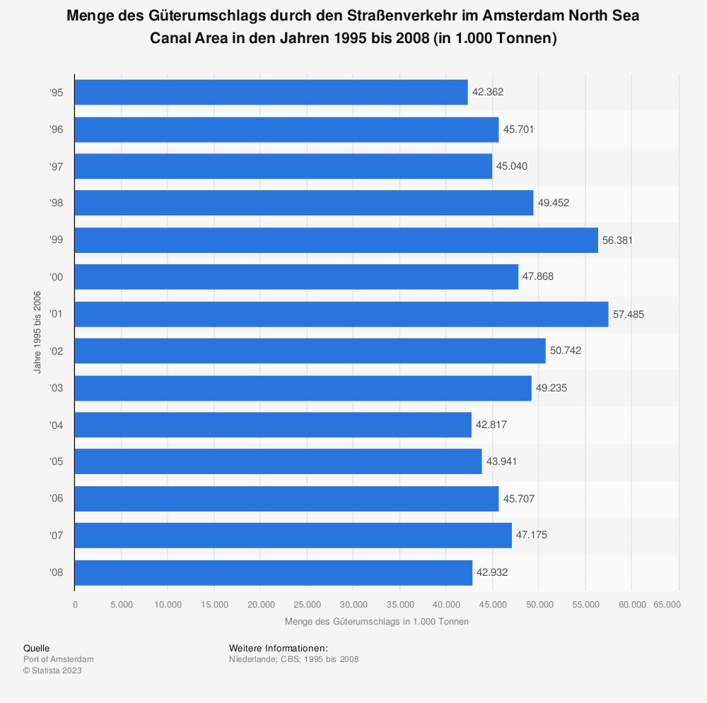Statistik: Menge des Güterumschlags durch den Straßenverkehr im Amsterdam North Sea Canal Area in den Jahren 1995 bis 2008 (in 1.000 Tonnen) | Statista