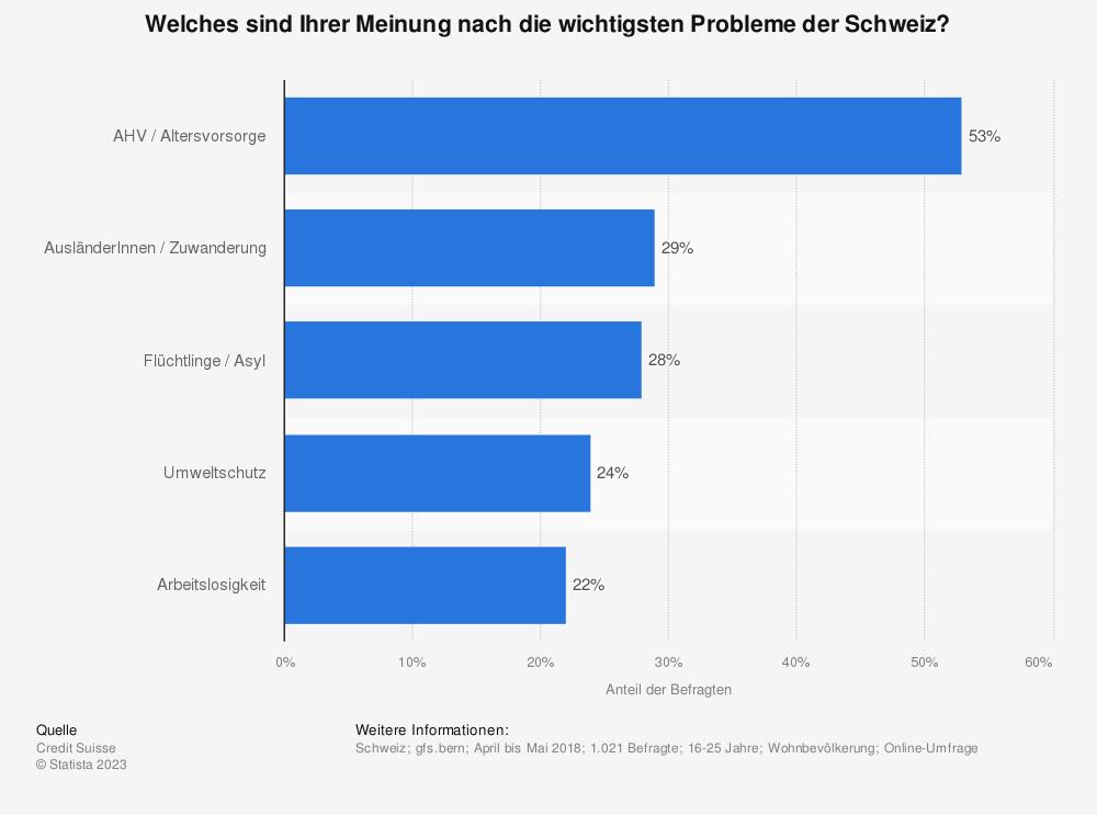 Statistik: Welches sind Ihrer Meinung nach die wichtigsten Probleme der Schweiz? | Statista