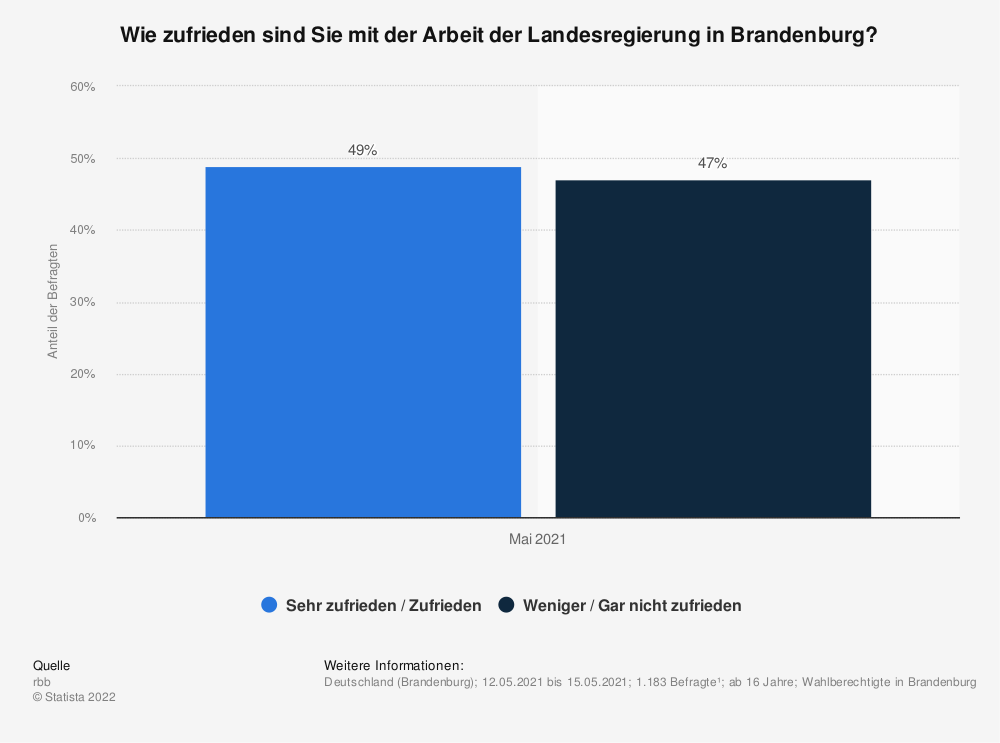 Statistik: Wie zufrieden sind Sie mit der Arbeit der Landesregierung in Brandenburg? | Statista