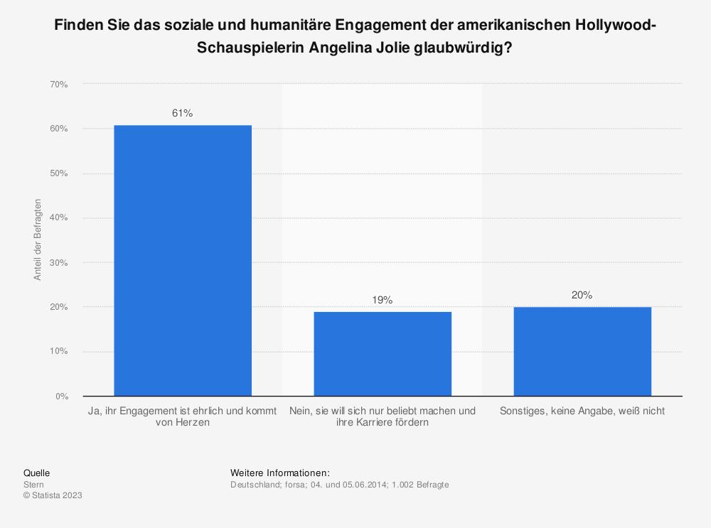 Statistik: Finden Sie das soziale und humanitäre Engagement der amerikanischen Hollywood-Schauspielerin Angelina Jolie glaubwürdig? | Statista