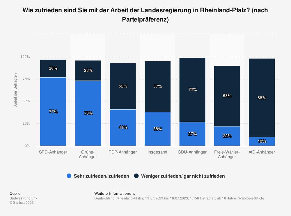 Statistik: Wie zufrieden sind Sie mit der Arbeit der Landesregierung in Rheinland-Pfalz? [nach Parteipräferenz]   Statista