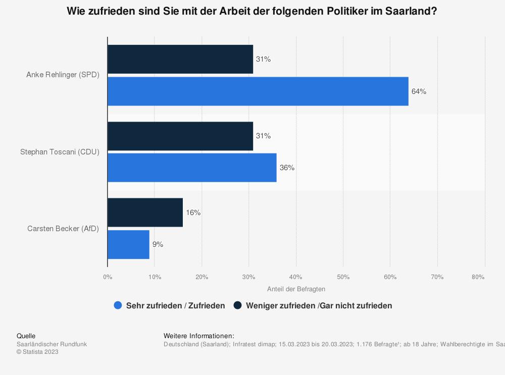 Statistik: Inwieweit sind Sie mit der Arbeit der folgenden Politiker im Saarland zufrieden? | Statista