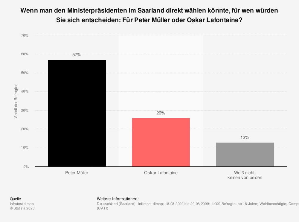 Statistik: Wenn man den Ministerpräsidenten im Saarland direkt wählen könnte, für wen würden Sie sich entscheiden: Für Peter Müller oder Oskar Lafontaine? | Statista
