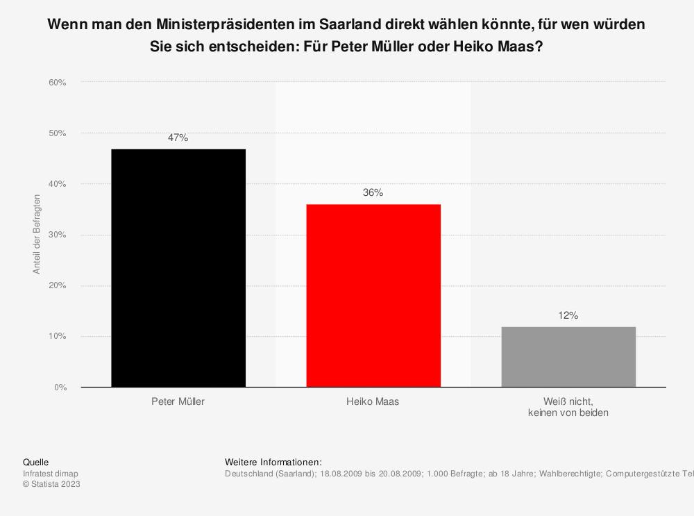 Statistik: Wenn man den Ministerpräsidenten im Saarland direkt wählen könnte, für wen würden Sie sich entscheiden: Für Peter Müller oder Heiko Maas? | Statista