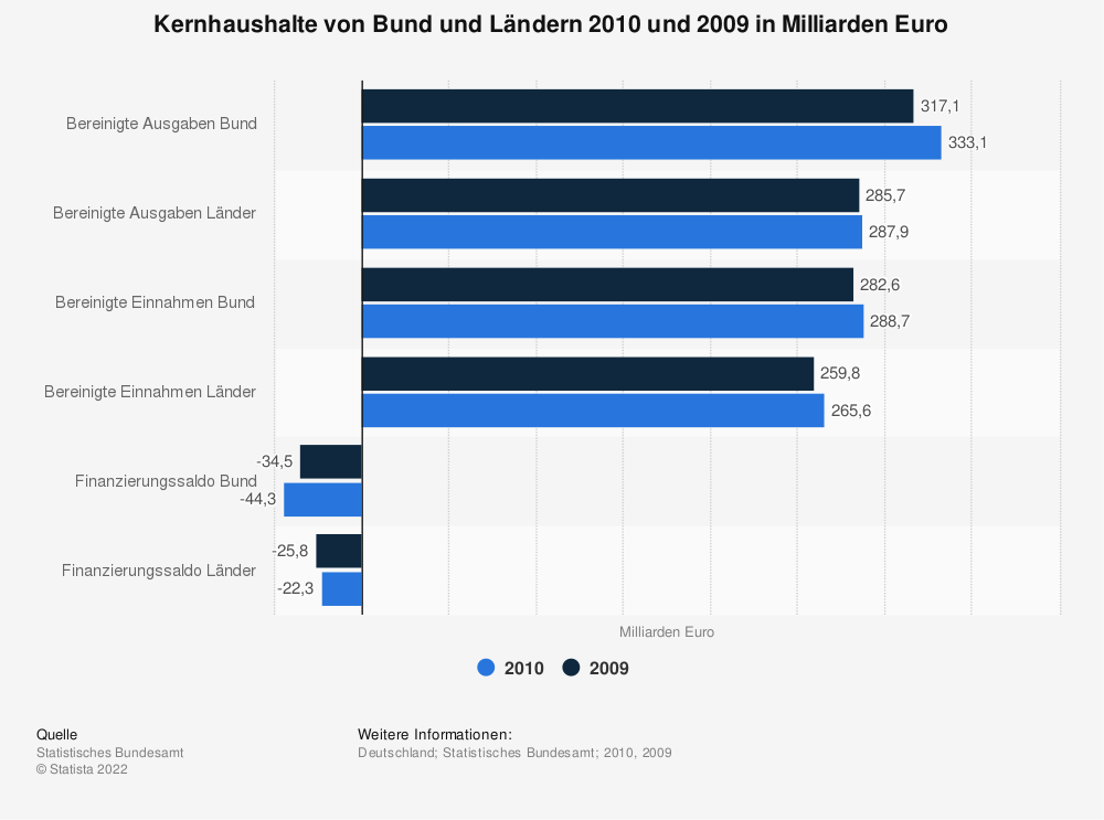 Statistik: Kernhaushalte von Bund und Ländern 2010 und 2009 in Milliarden Euro | Statista
