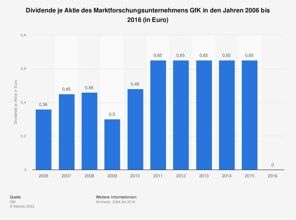 Statistik: Dividende je Aktie des Marktforschungsunternehmens GfK in den Jahren 2006 bis 2016 (in Euro) | Statista
