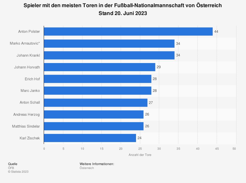 Statistik: Spieler mit den meisten Toren in der Fußball-Nationalmannschaft von Österreich Stand 7. September 2020 | Statista