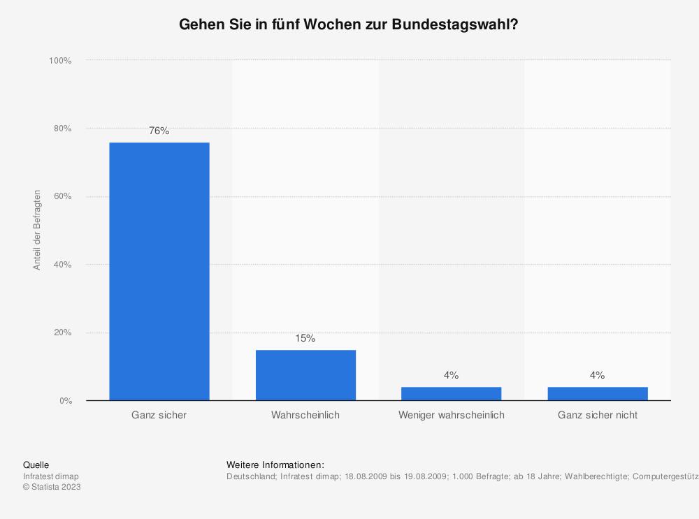 Statistik: Gehen Sie in fünf Wochen zur Bundestagswahl? | Statista