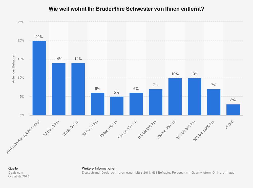 Statistik: Wie weit wohnt Ihr Bruder/Ihre Schwester von Ihnen entfernt? | Statista
