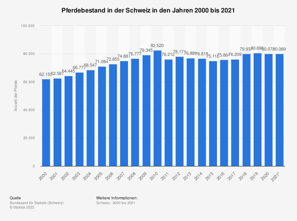 Statistik: Pferdebestand in der Schweiz in den Jahren 1985 bis 2018 | Statista