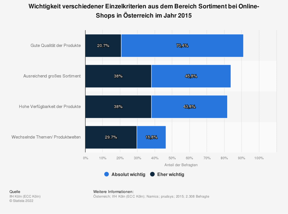 Statistik: Wichtigkeit verschiedener Einzelkriterien aus dem Bereich Sortiment bei Online-Shops in Österreich im Jahr 2015 | Statista