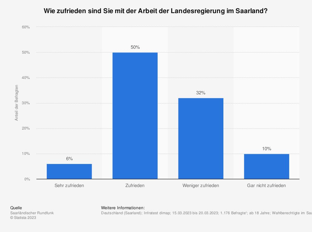 Statistik: Wie zufrieden sind Sie mit der Arbeit der Landesregierung im Saarland? | Statista