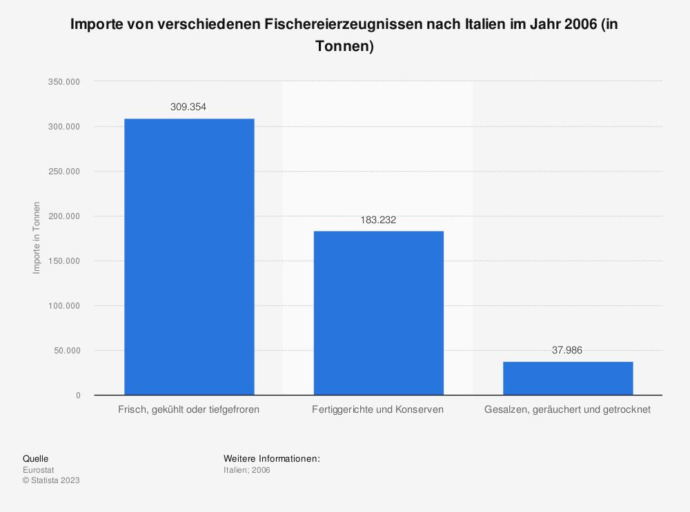 Statistik: Importe von verschiedenen Fischereierzeugnissen nach Italien im Jahr 2006 (in Tonnen) | Statista