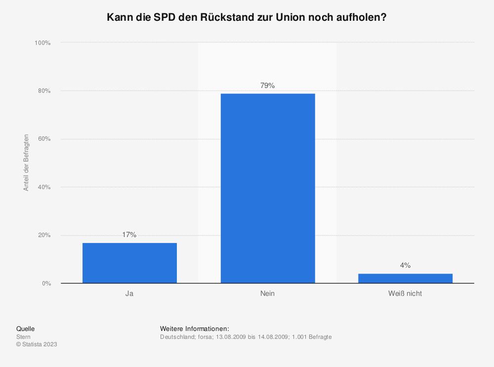 Statistik: Kann die SPD den Rückstand  zur Union noch aufholen? | Statista
