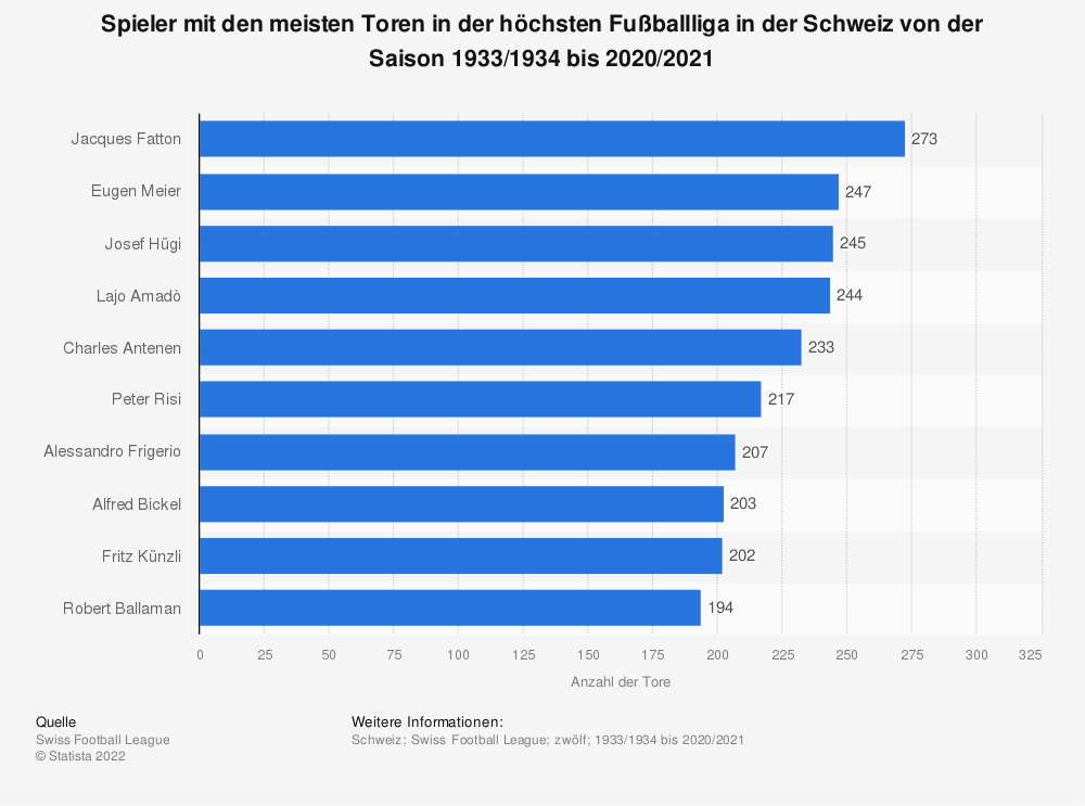 Statistik: Spieler mit den meisten Toren in der höchsten Fußballliga in der Schweiz von der Saison 1933/1934 bis 2019/2020 | Statista