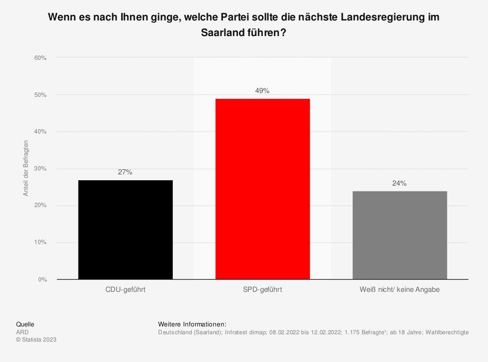 Statistik: Sollte die nächste Landesregierung im Saarland wieder von der CDU geführt sein oder sollte sie von der SPD geführt sein? | Statista