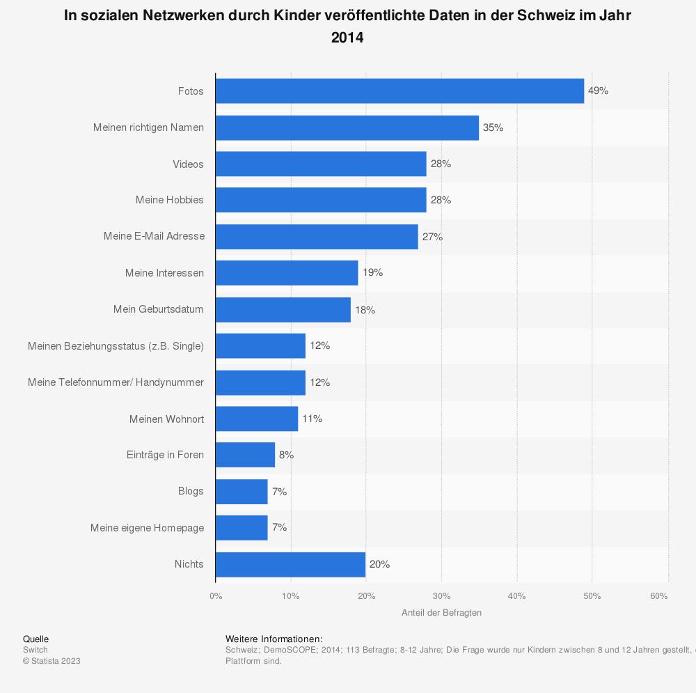 Statistik: In sozialen Netzwerken durch Kinder veröffentlichte Daten in der Schweiz im Jahr 2014 | Statista