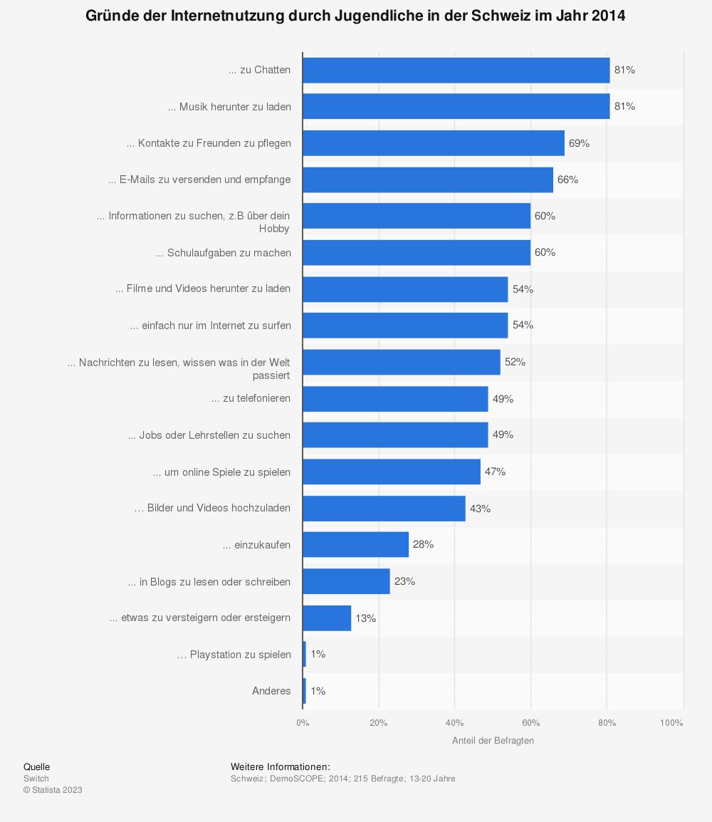 Statistik: Gründe der Internetnutzung durch Jugendliche in der Schweiz im Jahr 2014 | Statista
