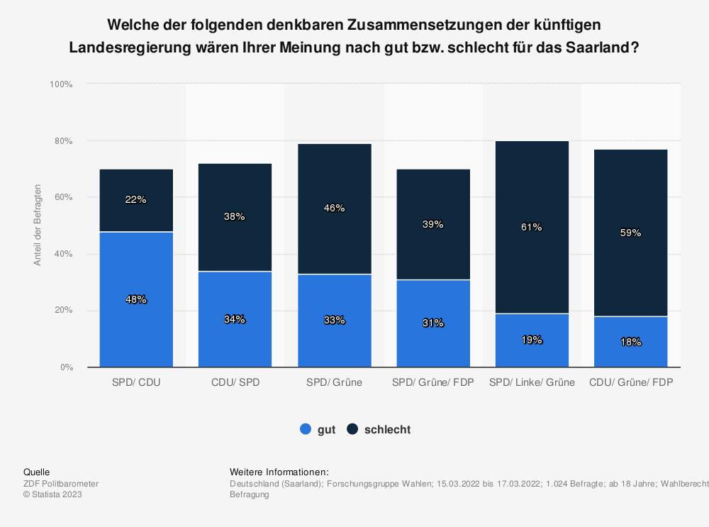 Statistik: Welche der folgenden denkbaren Zusammensetzungen der künftigen Landesregierung wären Ihrer Meinung nach sehr gut, gut, weniger gut oder schlecht für das Saarland? | Statista
