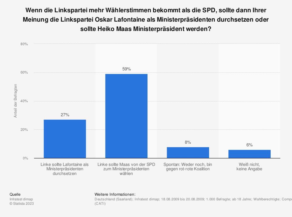 Statistik: Wenn die Linkspartei mehr Wählerstimmen bekommt als die SPD, sollte dann Ihrer Meinung die Linkspartei Oskar Lafontaine als Ministerpräsidenten durchsetzen oder sollte Heiko Maas Ministerpräsident werden? | Statista