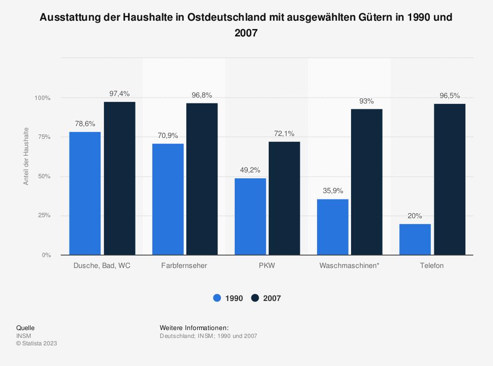 Statistik: Ausstattung der Haushalte in Ostdeutschland mit ausgewählten Gütern in 1990 und 2007 | Statista