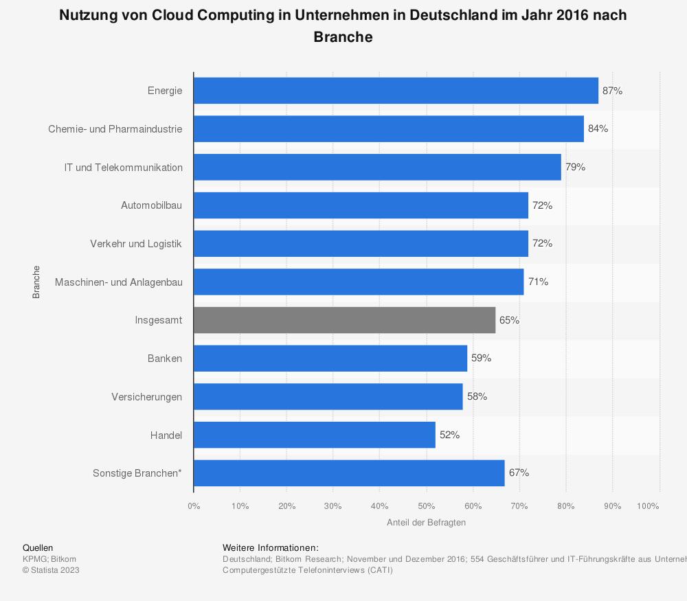 Statistik: Nutzung von Cloud Computing in Unternehmen in Deutschland im Jahr 2016 nach Branche | Statista