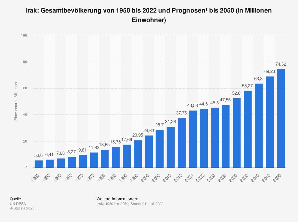 Statistik: Irak: Gesamtbevölkerung von 2003 bis 2018 und Prognosen bis 2024 (in Millionen Einwohner) | Statista