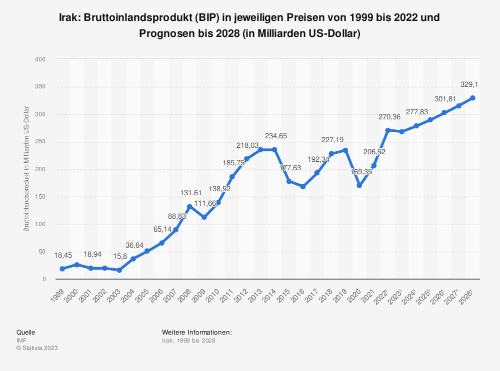 Statistik: Irak: Bruttoinlandsprodukt (BIP) in jeweiligen Preisen von 1998 bis 2018 und Prognosen bis 2024 (in Milliarden US-Dollar) | Statista