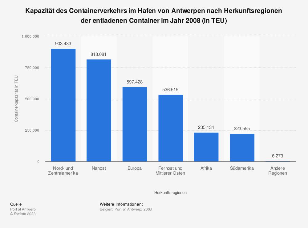 Statistik: Kapazität des Containerverkehrs im Hafen von Antwerpen nach Herkunftsregionen der entladenen Container im Jahr 2008 (in TEU)   Statista